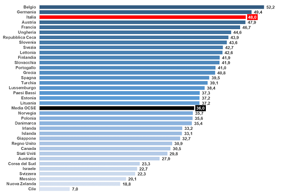 Cuneo Fiscale in Italia (fonte OCSE - Assolombarda)